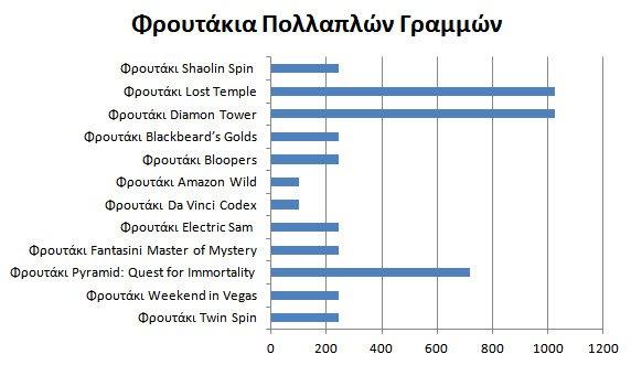 φρουτάκια πολλαπλών γραμμών στα καζίνο στο ίντερνετ