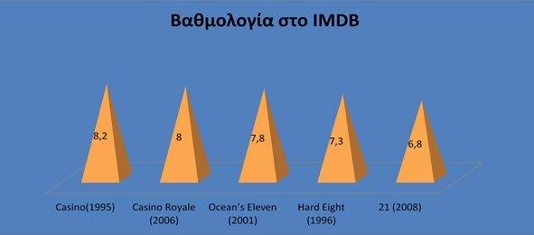 βαθμολογία imdb