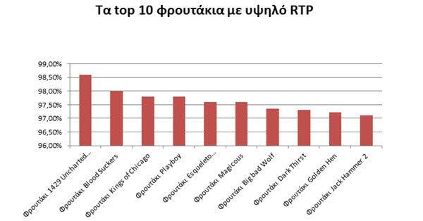 top 10 φρουτακια με υψηλο rtp γραφημα