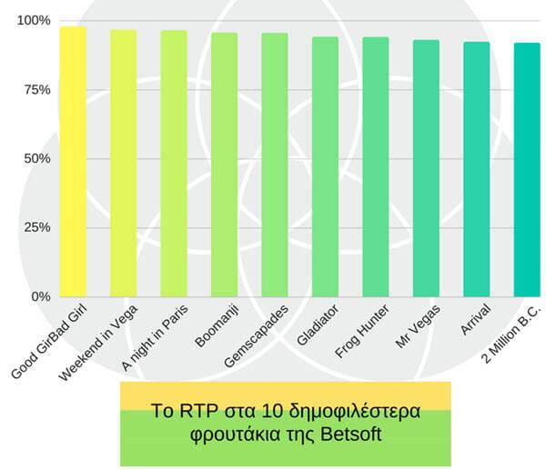 τα 10 δημοφιλέστερα φρουτάκια της Betsoft γραφημα