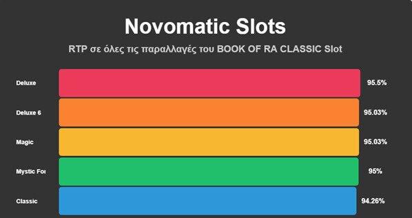 γράφιμα στα ΒΟΟΚ ΟΦ ΡΑ φρουτακια της Novomatic