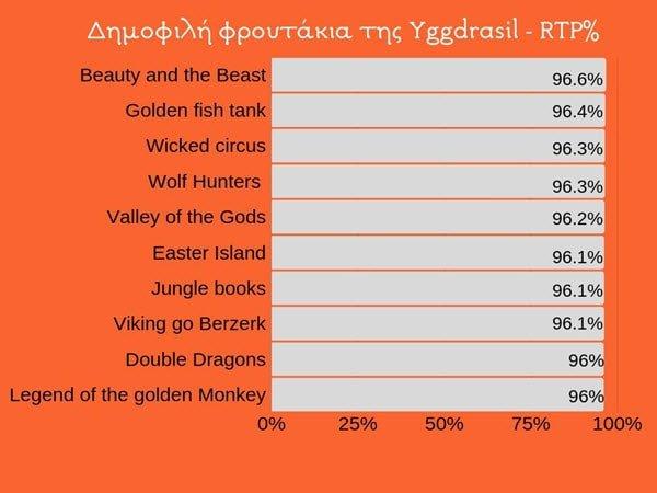 γράφιμα για τα 10 δημοφιλέστερα δωρεάν φρουτάκια της Yggdrasil